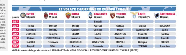 Roma Calendario Europa League.Serie A Corsa Champions Ed Europa League Il Calendario Di